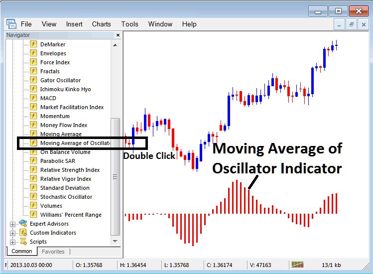 Placing Moving Average Oscillator on Stock Index Trading Charts in MT4 Stock Index Trading Platform