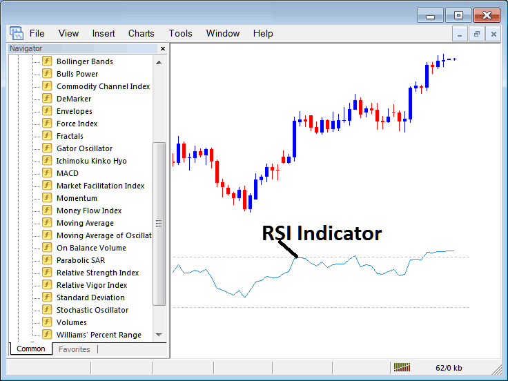 How to Trade Indices With RSI Stock Index Trading Indicator on MT4 Stock Index Trading Platform