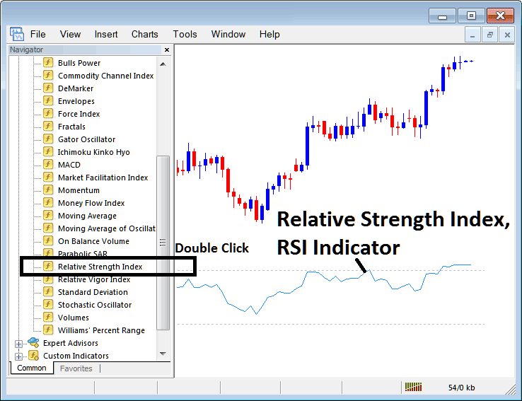 Placing RSI on Stock Index Trading Charts in MT4 Stock Index Trading Platform