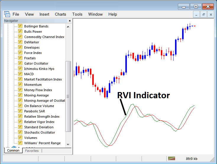 How to Trade Indices With RSI Indicator on MT4 Platform