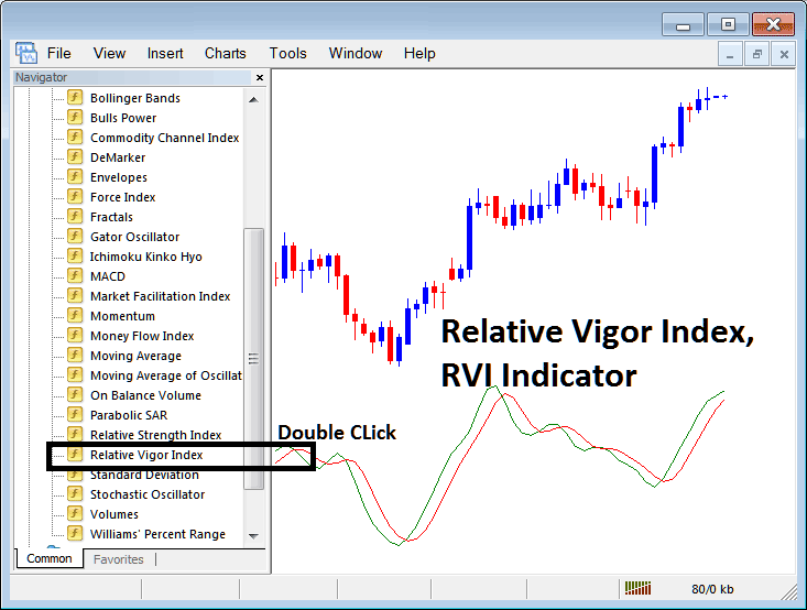 Placing RVI on Indices Charts in MT4 Platform