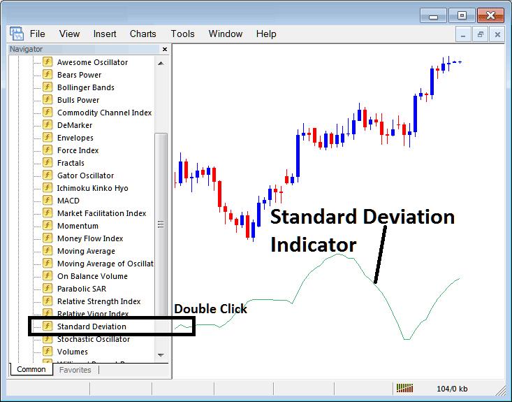 Placing Standard Deviation Indicator on Stock Index Trading Charts in MT4 Stock Index Trading Platform