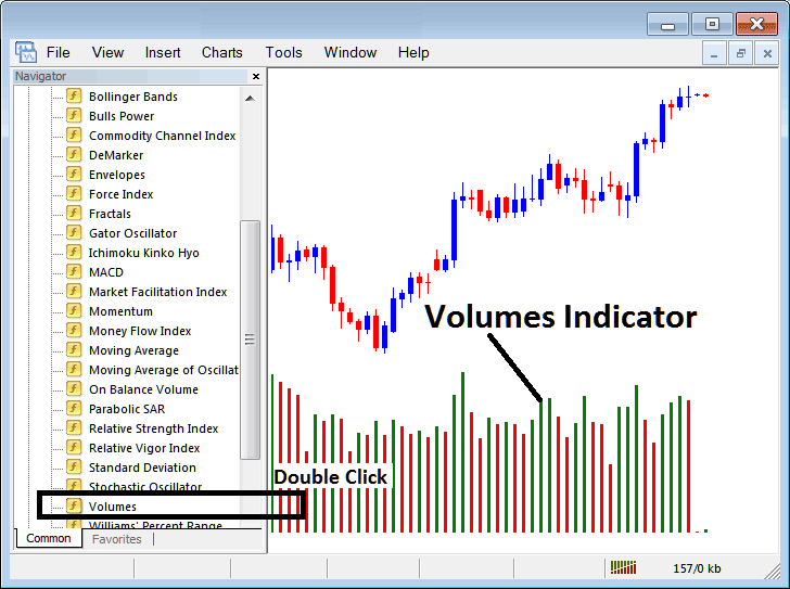 Placing Volumes Indicator on Stock Index Trading Charts in MT4 Stock Index Trading Platform
