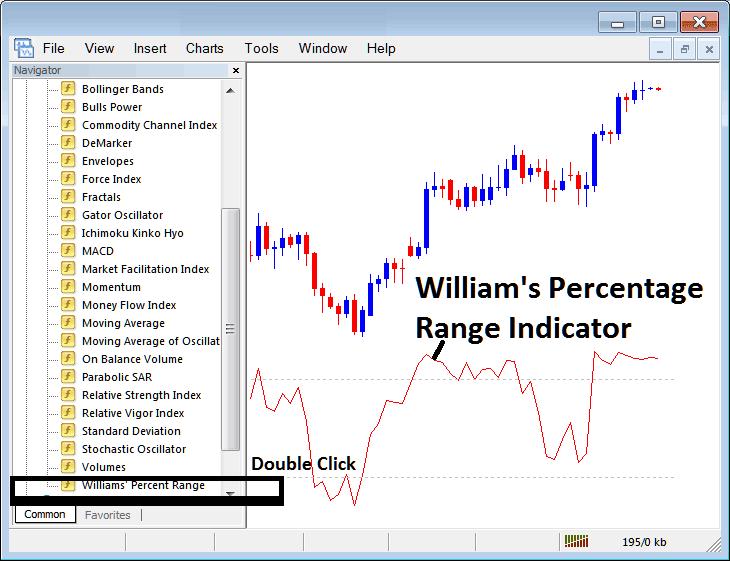 Placing Williams Percentage Range Indicator on Stock Index Trading Charts in MT4 Stock Index Trading Platform