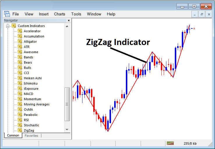 How to Trade Indices With Zigzag Indicator on MT4 Stock Index Trading Platform