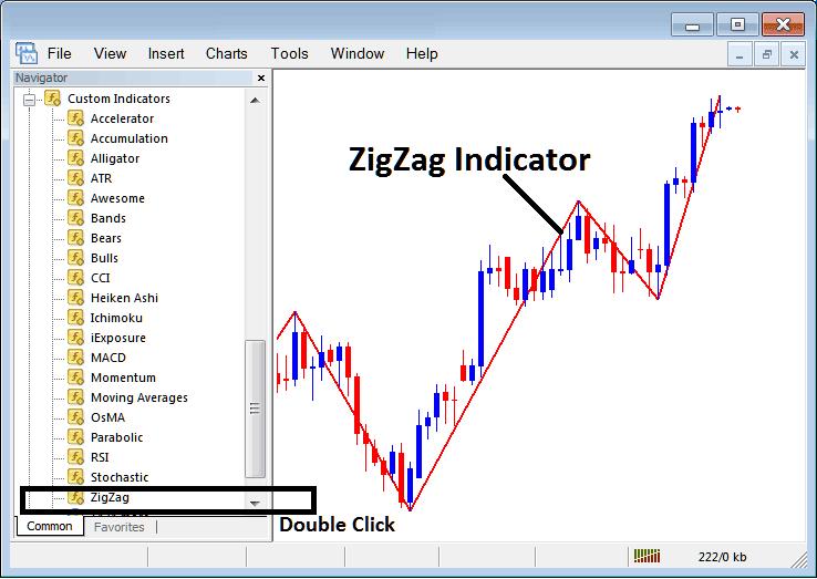 Placing Zigzag Indicator on Stock Index Trading Charts in MT4 Stock Index Trading Platform