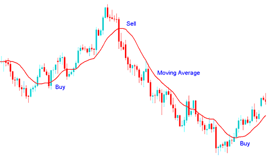 Moving Average Technical Indices Indicator buy and sell signal