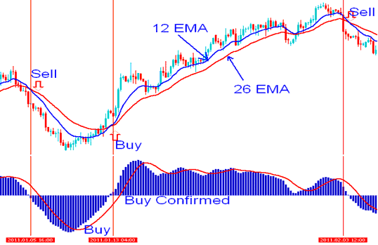 Moving average and MACD Indicators Technical Analysis - Best Indices Indicators for Intraday Trading