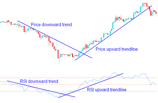 RSI Indicator Technical Analysis - All Indices Indicators Explained
